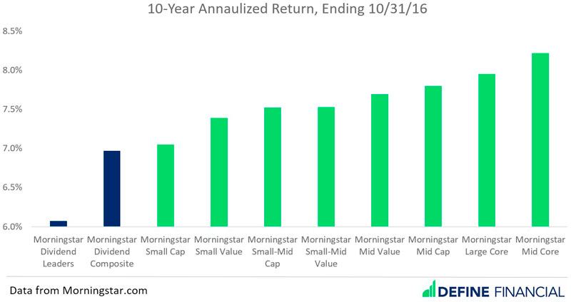 10 Year Annualized Return